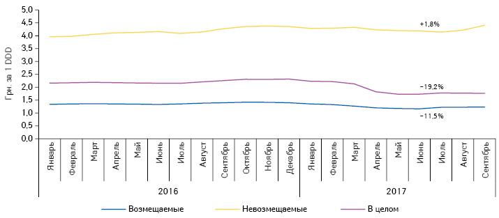 Динамика средневзвешенной розничной стоимости 1DDD лекарственных средств, включенных вперечень МНН, вразрезе препаратов, стоимость которых возмещается иневозмещается государством, запериод сянваря 2016посентябрь 2017г.