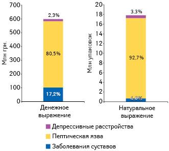 Объем потребления лекарственных средств, которые рассматриваются МЗ Украины напредмет их включения всистему реимбурсации, внатуральном иденежном выражении поитогам 2016г.