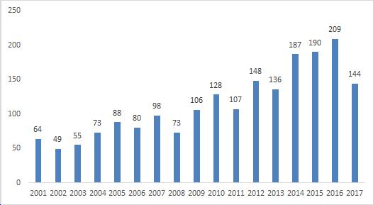 В 2017 г. на рынок ЕС вышло 144 орфанных препарата — ЕМА