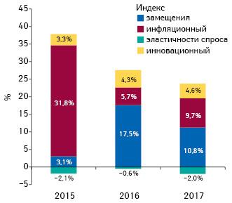 Индикаторы изменения объема аптечных продаж товаров «аптечной корзины» вденежном выражении поитогам ноября 2015–2017 гг. посравнению саналогичным периодом предыдущего года