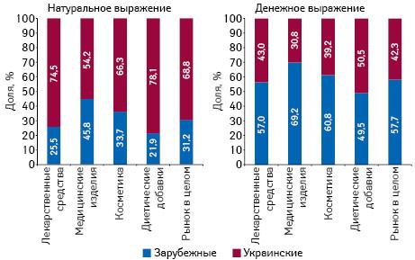 Структура аптечных продаж товаров «аптечной корзины» украинского изарубежного производства (повладельцу лицензии) вденежном инатуральном выражении поитогам ноября 2017 г. вразрезе категорий товаров
