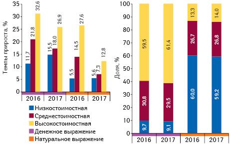 Структура продаж товаров «аптечной корзины» вразрезе ценовых ниш** вденежном инатуральном выражении, а также темпы прироста объема их аптечных продаж поитогам ноября 2016–2017гг. посравнению саналогичным периодом предыдущего года