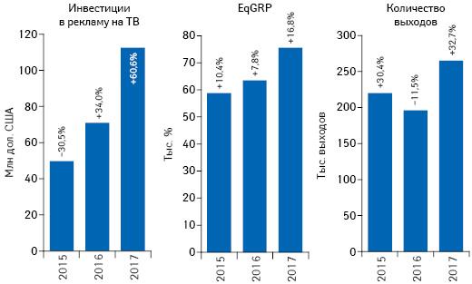 Динамика объема инвестиций фармкомпаний врекламу товаров «аптечной корзины» наТВ, а также уровня контакта созрителем (EqGRP) иколичества выходов рекламных роликов поитогам ноября 2015–2017 гг. суказанием темпов прироста/убыли посравнению саналогичным периодом предыдущего года