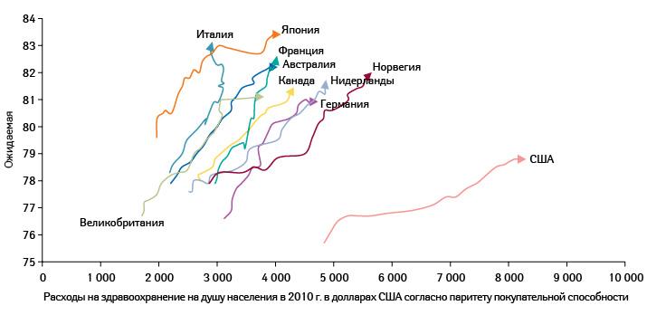 Рост продолжительности жизни изатрат наздравоохранение внекоторых странах (1995–2015гг.) (OECD)