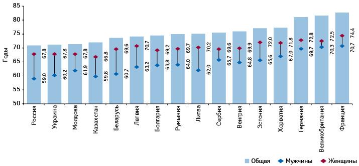 Ожидаемая продолжительность здоровой жизни мужчин иженщин (Healthy life expectancy — HALE) в2015 г. нафоне ожидаемой продолжительности жизни)