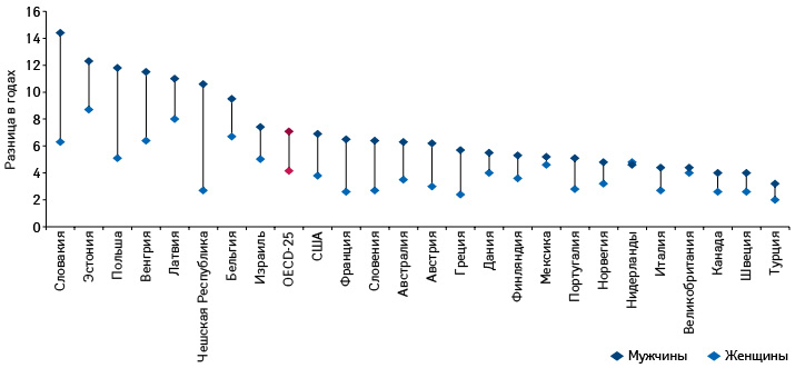 Разница вожидаемой продолжительности жизни ввозрасте 30 лет между представителями снаиболее низким ивысоким уровнем образования (OECD)