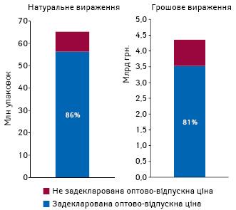 Частка споживання препаратів, наякі задекларована оптово-відпускна ціна, взагальних обсягах споживання препаратів з проекту Національного переліку