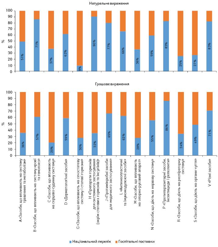 Частка лікарських засобів, включених до Національного переліку взагальному обсязі госпітальних поставок лікарських засобів у розрізі груп АТС-класифікації 1-го рівня, внатуральному і грошовому вираженні за підсумками 2016 р.