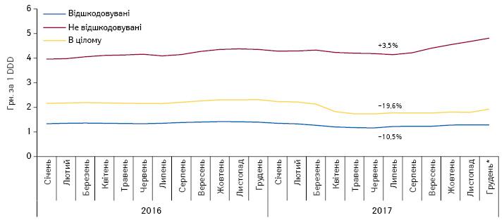 Динаміка середньозваженої роздрібної вартості 1DDD лікарських засобів, включених допереліку МНН, урозрізі препаратів, вартість яких відшкодовується таневідшкодовується державою, заперіод зсічня 2016 погрудень* 2017р.