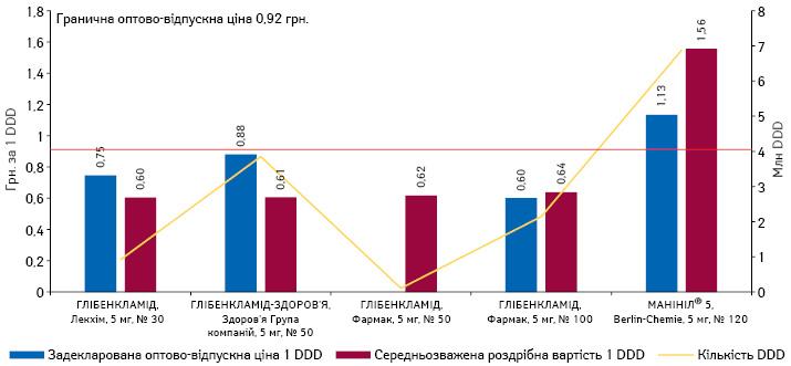 Задекларована та середньозважена роздрібна вартість (у грудні* 2017 р.) препаратів глібенкламіду, а також обсяги їх споживання вDDD за підсумками 2017 р.