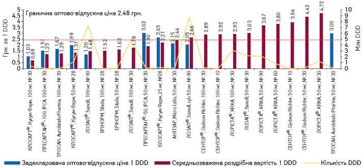 Задекларована та середньозважена роздрібна вартість (у грудні* 2017 р.) препаратів лозартану, а також обсяги їх споживання вDDD за підсумками 2017 р.