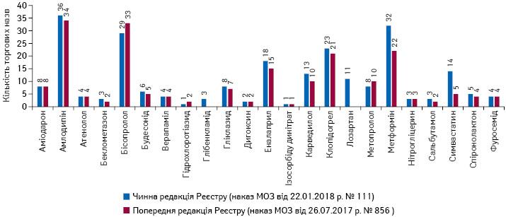 Кількість торгових назв препаратів у розрізі МННвчинній тапопередній редакціях Реєстру лікарських засобів, вартість яких підлягає відшкодуванню