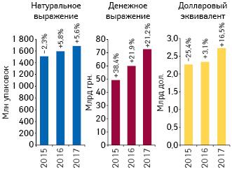Объем розничной реализации товаров «аптечной корзины» вденежном инатуральном выражении, атакже вдолларовом эквиваленте (покурсу Межбанка) поитогам 2015–2017гг. суказанием темпов прироста/убыли посравнению спредыдущим годом