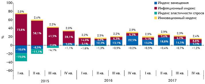 Индикаторы изменения объема аптечных продаж лекарственных средств вденежном выражении запериод сI кв. 2015 поIV кв. 2017г. посравнению спредыдущим годом