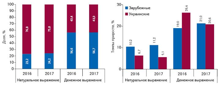 Структура аптечных продаж лекарственных средств украинского изарубежного производства (повладельцу лицензии) вденежном инатуральном выражении, атакже темпы прироста/убыли их реализации поитогам 2016–2017гг. посравнению спредыдущим годом