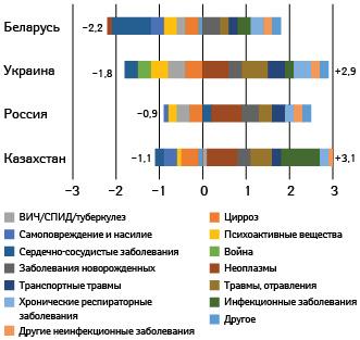 Изменение ожидаемой продолжительности жизни вразрезе различных причин смерти у мужчин вУкраине, России иБеларуси, Казахстане (1990–2015 гг.)