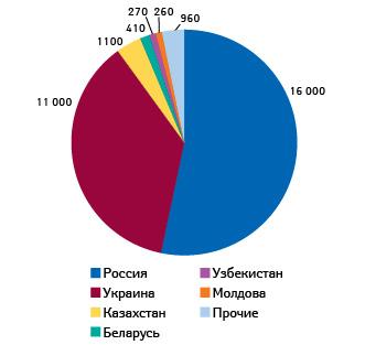 Количество случаев смерти вследствие ВИЧ/СПИД встранах Центральной, Восточной Европы иЦентральной Азии (2013)