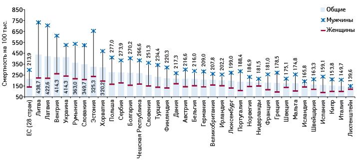 Стандартизованные коэффициенты профилактируемой (preventable) смертности вЕС (2014) иУкраине (2015) (поданным Евростата, Держстата)