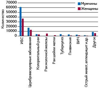 Количество доступных мерам медицинского воздействия (amenable) случаев смерти у лиц мужского иженского пола ввозрасте моложе 75 лет вУкраине в2015 г. поданным Держстата