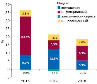 Индикаторы изменения объема аптечных продаж товаров «аптечной корзины» вденежном выражении поитогам января 2016–2018 гг. посравнению саналогичным периодом предыдущего года
