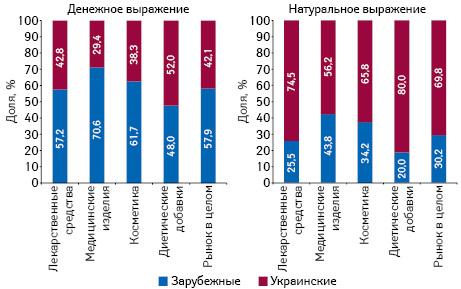 Структура аптечных продаж товаров «аптечной корзины» украинского изарубежного производства (повладельцу лицензии) вденежном инатуральном выражении поитогам января 2018 г. вразрезе категорий товаров
