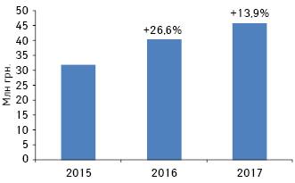 Объем аптечных продаж препарата ЦИННАБСИН вденежном выражении поитогам 2015–2017 гг. суказанием темпов прироста, посравнению спредыдущим годом**