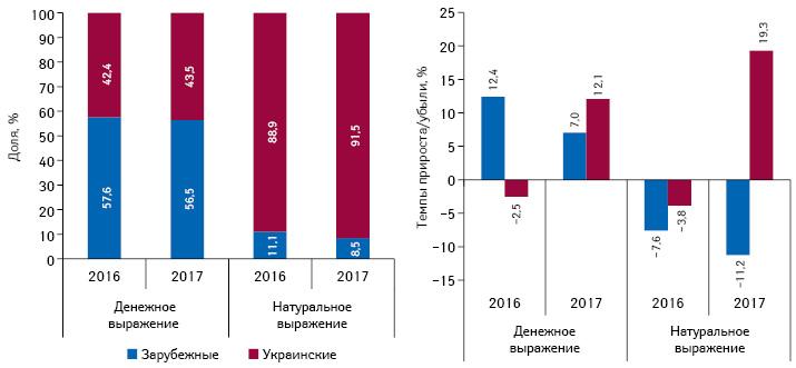 Структура госпитальных поставок лекарственных средств вразрезе зарубежного иукраинского производства (поместу производства) вденежном инатуральном выражении поитогам 2016–2017гг., атакже темпы прироста/убыли посравнению саналогичным периодом предыдущего года