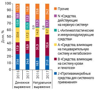 Удельный веспрепаратов топ-5групп АТС-классификации пообъему госпитальных поставок вденежном инатуральном выражении поитогам 2016–2017гг.