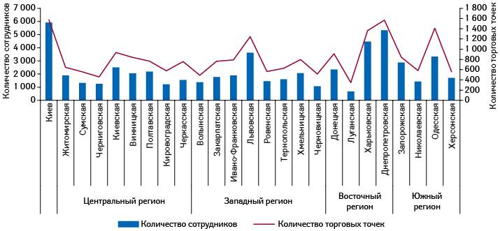 Количество сотрудников торговых точек вобластях Украины, атакже количество торговых точек втаковых посостоянию на01.01.2018г.