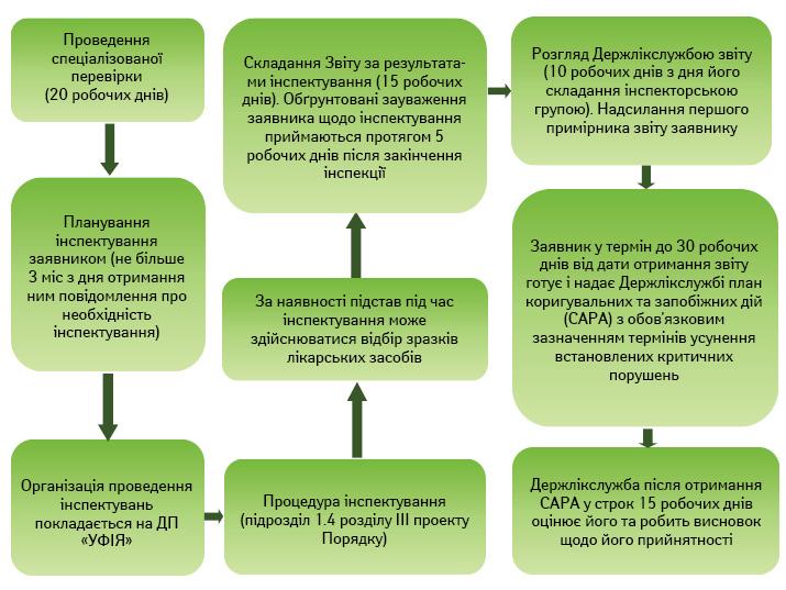 Процес отримання сертифіката GMP