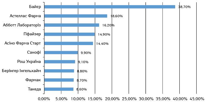 ТОП-10 рейтингу загальної привабливості компаній 2017 р. згідно з даними Дослідження привабливості фармацевтичних компаній України як роботодавців спеціалізованого агентства «Фарма Персонал»
