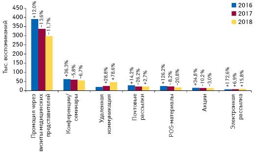 Количество воспоминаний специалистов здравоохранения о различных видах промоции товаров «аптечной корзины» поитогам февраля 2016–2018 гг. суказанием темпов прироста/убыли посравнению саналогичным периодом предыдущего года (25 городов Украины)