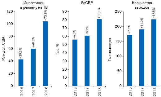 Динамика объема инвестиций фармкомпаний врекламу товаров «аптечной корзины» наТВ, а также уровня контакта созрителем (EqGRP) иколичества выходов рекламных роликов поитогам февраля 2016–2018 гг. суказанием темпов прироста посравнению саналогичным периодом предыдущего года