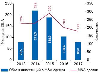M&A-активность фармацевтических ибиотехнологических компаний намировом рынке запоследние 5лет ипоитогам 2015г.*