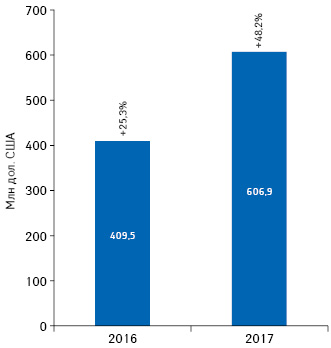 Объем инвестиций вТВ-рекламу лекарственных средств вдолларовом выражении поитогам 2016–2017гг.