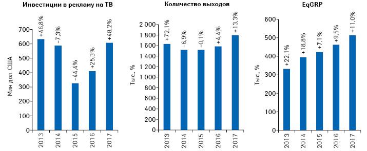 Динамика объема инвестиций фармкомпаний врекламу лекарственных средств нателевидении, количества выходов рекламных роликов иуровня контакта саудиторией (EqGRP) поитогам 2013–2017гг. суказанием темпов прироста/убыли посравнению спредыдущим годом