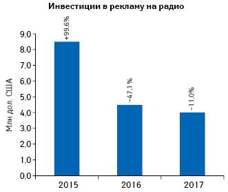 Динамика объема инвестиций врекламу лекарственных средств нарадио поитогам 2015–2017гг. суказанием темпов прироста/убыли посравнению спредыдущим годом