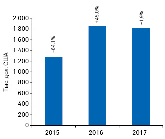 Динамика объема инвестиций врекламу лекарственных средств внеспециализированной прессе поитогам 2015–2017гг. суказанием темпов прироста/убыли посравнению спредыдущим годом