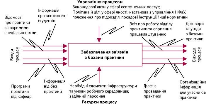 Модель процесу забезпечення зв'язків збазами практики
