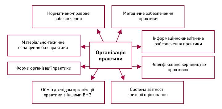 Основні чинники, що впливають наякість практичної підготовки