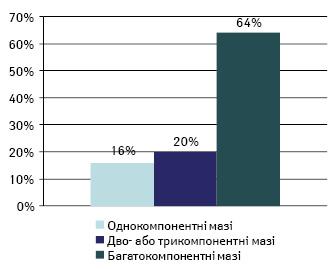 Екстемпоральні мазі ваптечному виробництві (заР.С. Коритнюк, 2007)