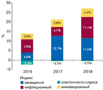 Индексы изменения объема аптечных продаж товаров «аптечной корзины» вденежном выражении поитогам марта 2016–2018 гг. посравнению саналогичным периодом предыдущего года