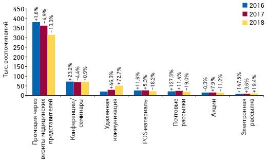 Количество воспоминаний специалистов здравоохранения о различных видах промоции товаров «аптечной корзины» поитогам марта 2016–2018гг. суказанием темпов прироста/убыли посравнению саналогичным периодом предыдущего года (25 городов Украины)