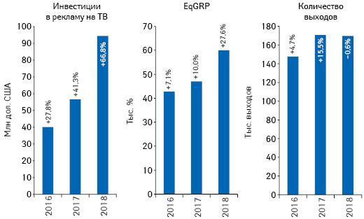 Динамика объема инвестиций фармкомпаний врекламу товаров «аптечной корзины» наТВ, а также уровня контакта созрителем (EqGRP) иколичества выходов рекламных роликов поитогам марта 2016–2018 гг. суказанием темпов прироста/убыли посравнению саналогичным периодом предыдущего года