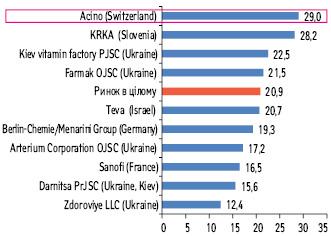 Темпи приросту обсягів роздрібного продажу ліків угрошовому вираженні (грн.) серед топ-10маркетуючих організацій, що оперують наринку України