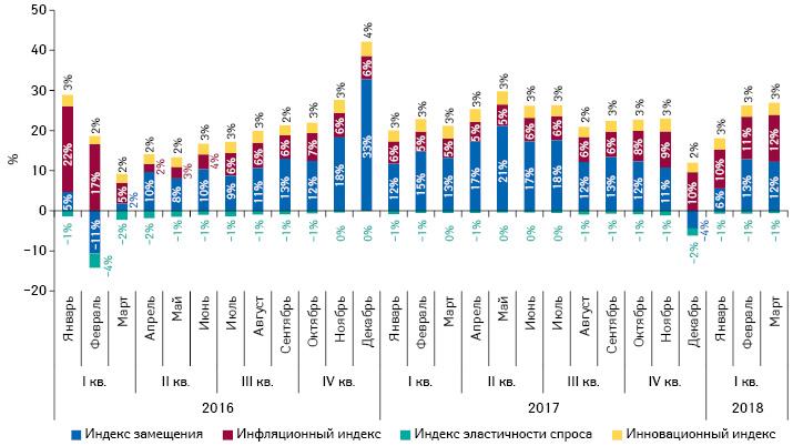 Индикаторы изменения объема аптечных продаж лекарственных средств вденежном выражении запериод сI кв. 2016 поI кв. 2018г. посравнению саналогичным периодомпредыдущего года