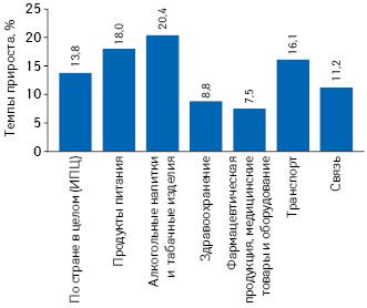 Темпы прироста потребительских цен наразличные категории товаров вI кв. 2018г. посравнению сI кв. 2017г. поданным ГССУ