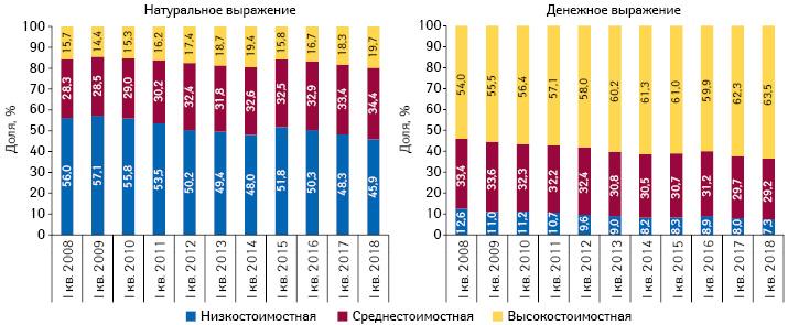 Структура аптечных продаж лекарственных средств вразрезе ценовых ниш** вденежном инатуральном выражении заI кв. 2008–2018гг.