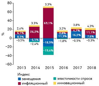 Индикаторы изменения объема аптечных продаж товаров «аптечной корзины» вденежном выражении поитогам апреля 2013–2018 гг. посравнению саналогичным периодом предыдущего года
