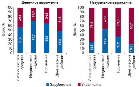 Структура аптечных продаж вразрезе категорий товаров «аптечной корзины» украинского изарубежного производства (повладельцу лицензии) вденежном инатуральном выражении поитогам апреля 2018 г.